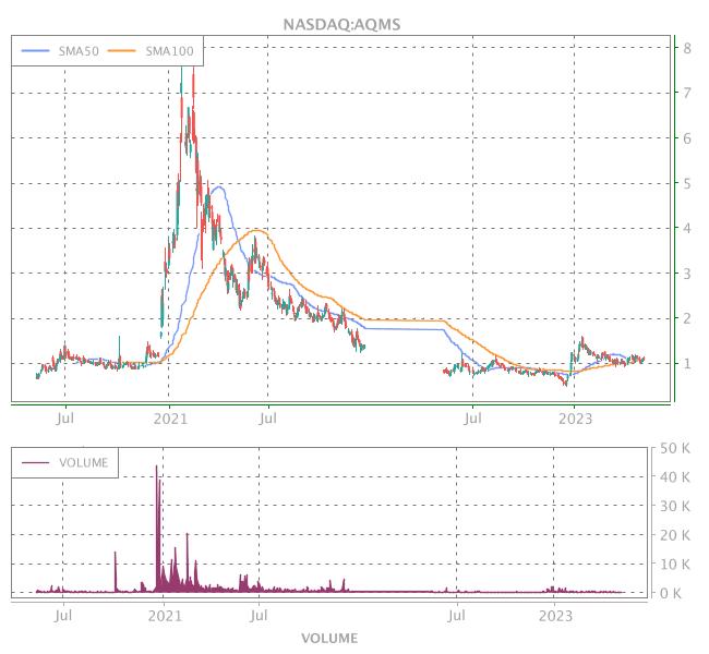3 Years OHLC Graph (NASDAQ:AQMS)