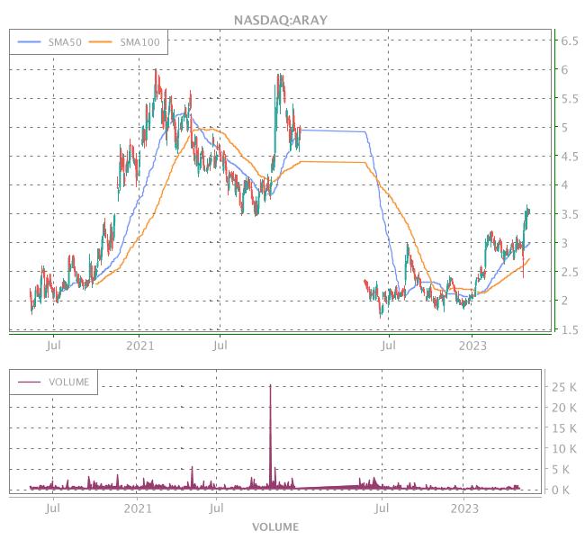 3 Years OHLC Graph (NASDAQ:ARAY)