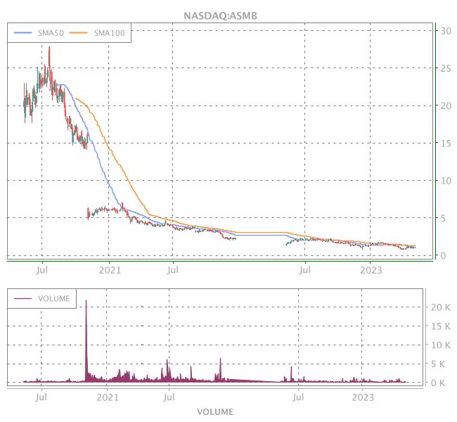 3 Years OHLC Graph (NASDAQ:ASMB)