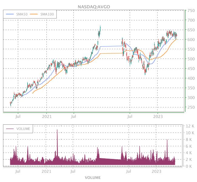 3 Years OHLC Graph (NASDAQ:AVGO)