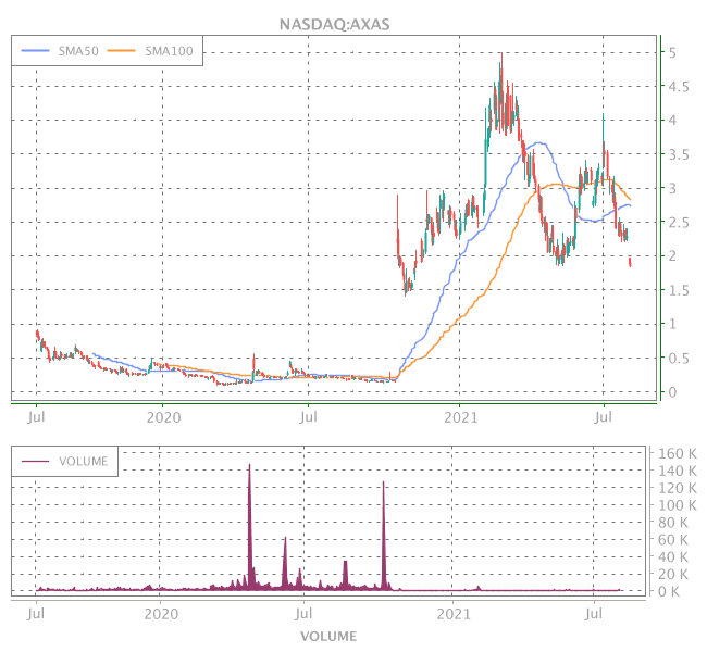 3 Years OHLC Graph (NASDAQ:AXAS)