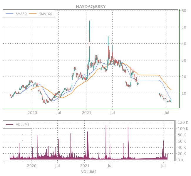 3 Years OHLC Graph (NASDAQ:BBBY)