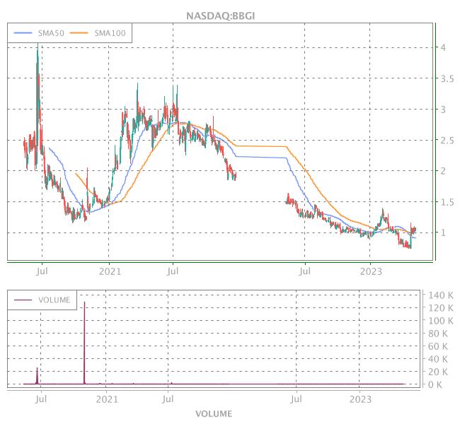 3 Years OHLC Graph (NASDAQ:BBGI)