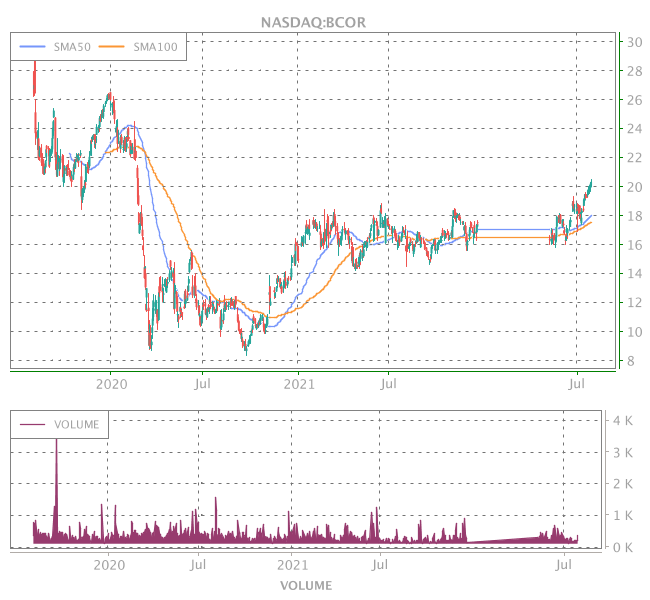 3 Years OHLC Graph (NASDAQ:BCOR)