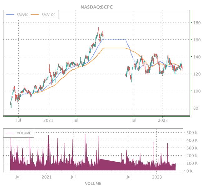 3 Years OHLC Graph (NASDAQ:BCPC)