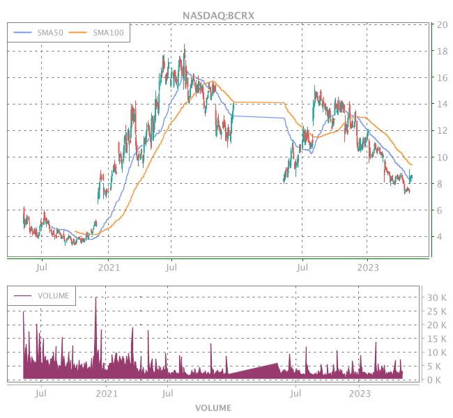 3 Years OHLC Graph (NASDAQ:BCRX)