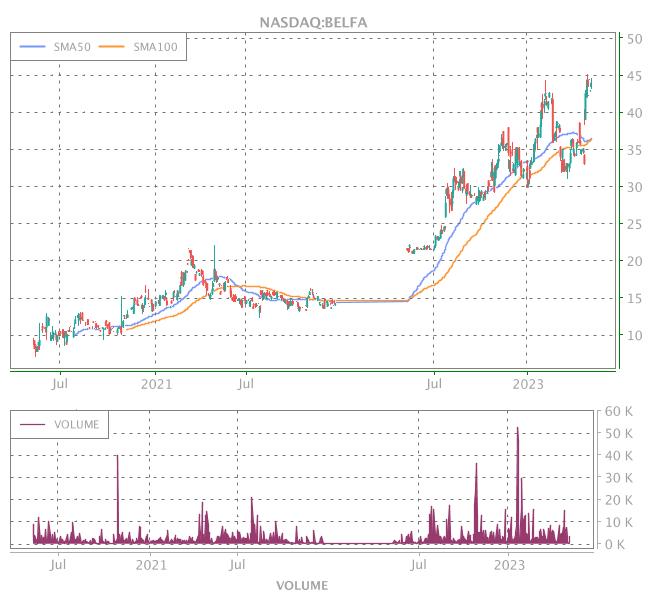 3 Years OHLC Graph (NASDAQ:BELFA)