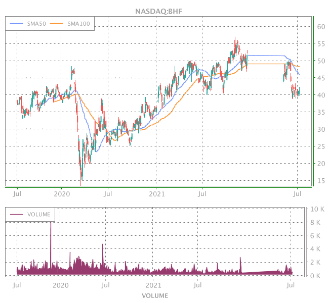 3 Years OHLC Graph (NASDAQ:BHF)