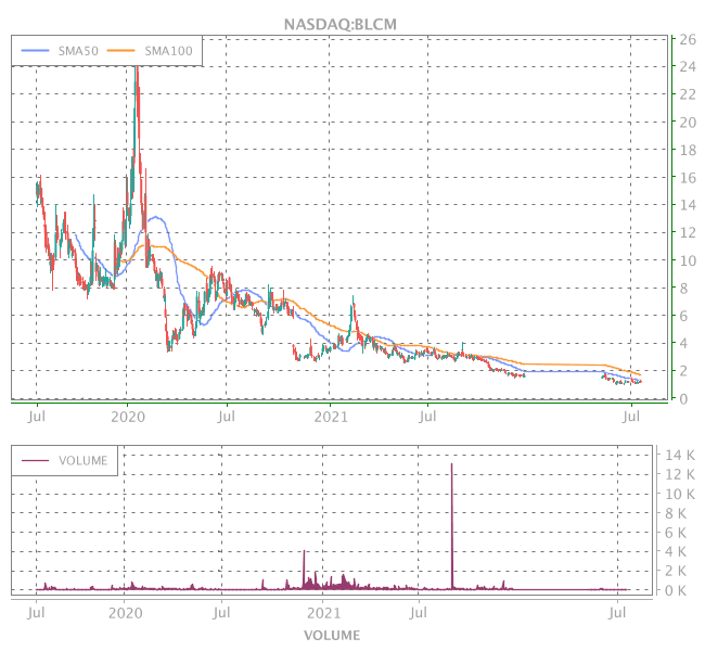 3 Years OHLC Graph (NASDAQ:BLCM)