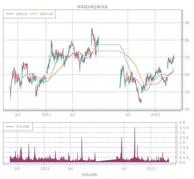 3 Years OHLC Graph (NASDAQ:BLKB)