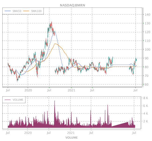 3 Years OHLC Graph (NASDAQ:BMRN)