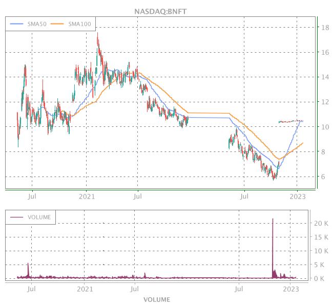3 Years OHLC Graph (NASDAQ:BNFT)