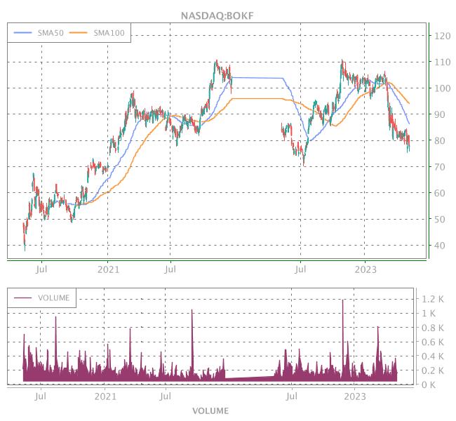 3 Years OHLC Graph (NASDAQ:BOKF)