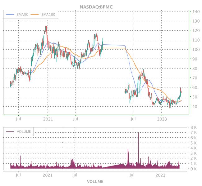 3 Years OHLC Graph (NASDAQ:BPMC)