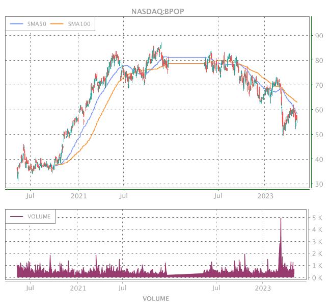 3 Years OHLC Graph (NASDAQ:BPOP)