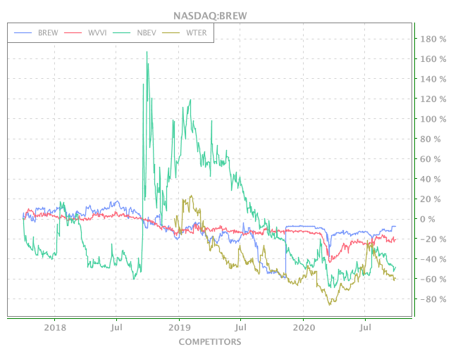 3 Years OHLC Graph (NASDAQ:BREW)