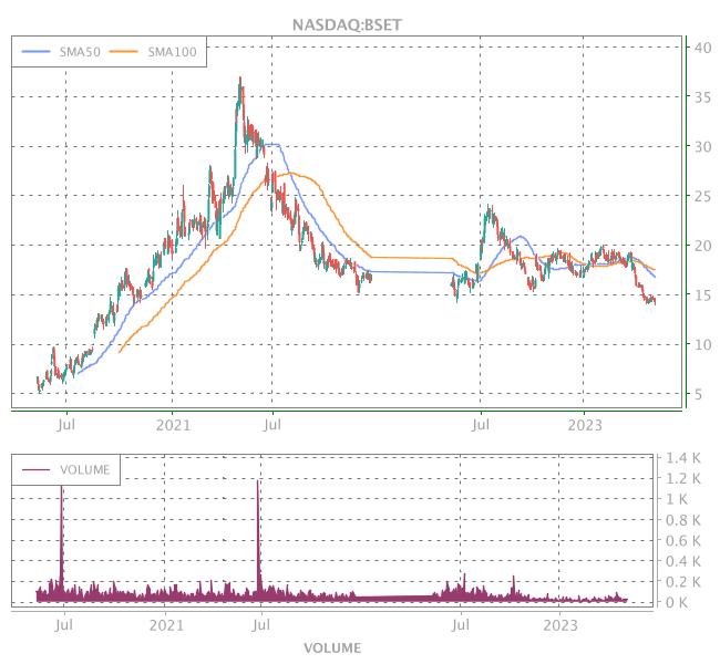 3 Years OHLC Graph (NASDAQ:BSET)