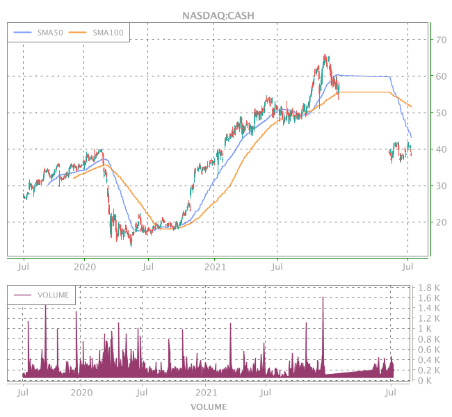 3 Years OHLC Graph (NASDAQ:CASH)