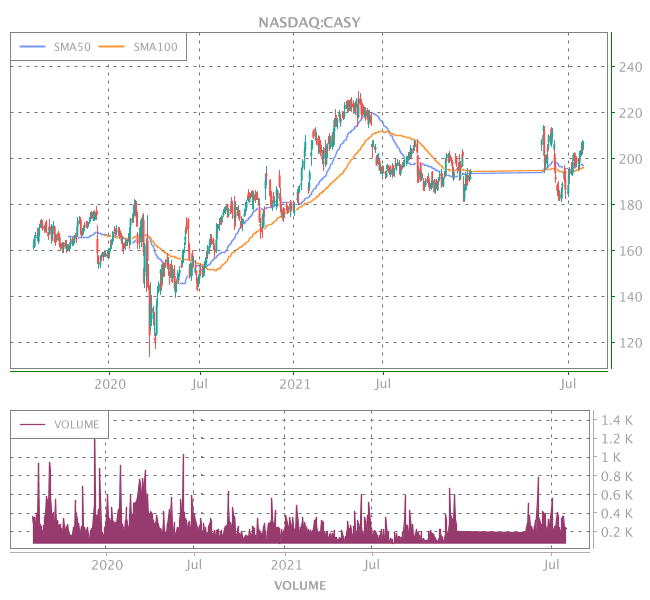 3 Years OHLC Graph (NASDAQ:CASY)