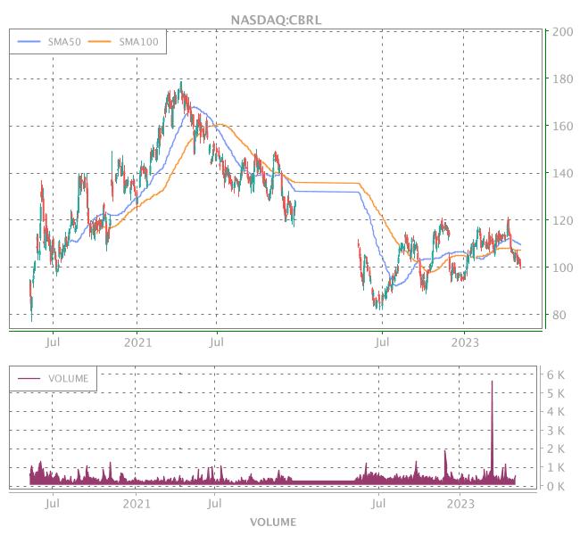 3 Years OHLC Graph (NASDAQ:CBRL)