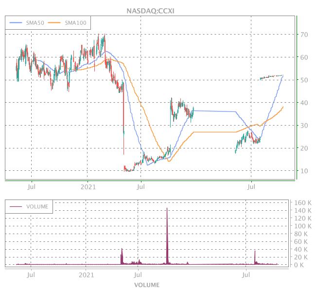 3 Years OHLC Graph (NASDAQ:CCXI)
