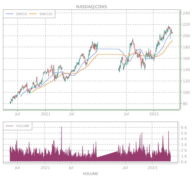 3 Years OHLC Graph (NASDAQ:CDNS)