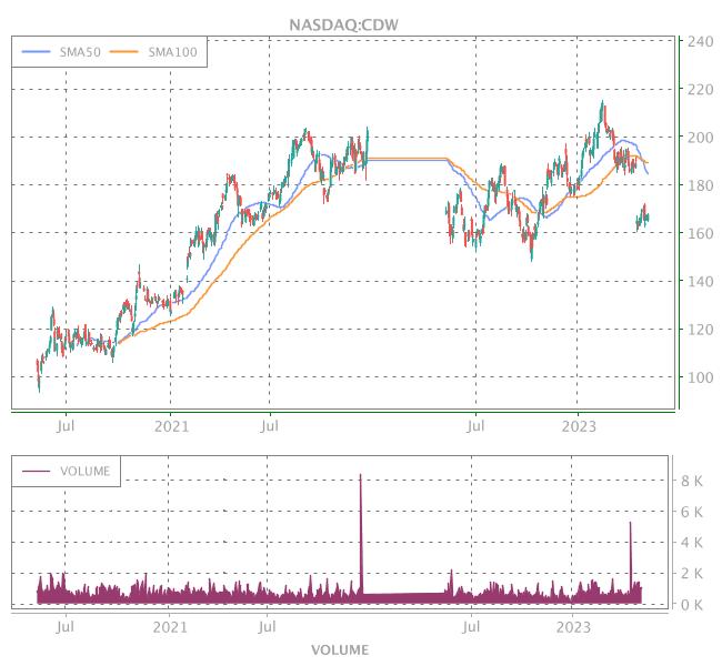 3 Years OHLC Graph (NASDAQ:CDW)