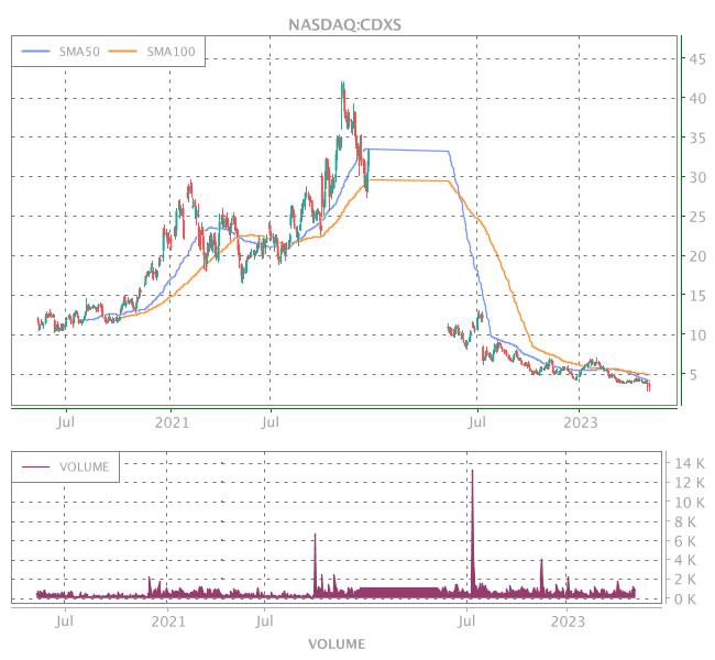 3 Years OHLC Graph (NASDAQ:CDXS)