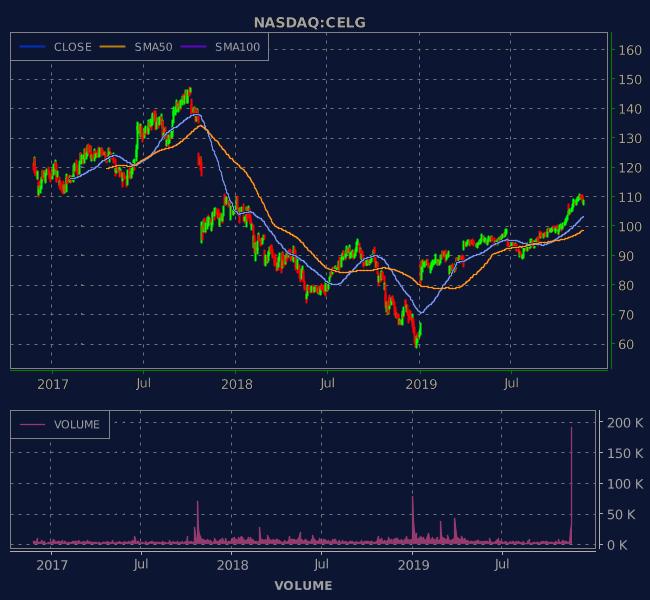 3 Years OHLC Graph (NASDAQ:CELG)