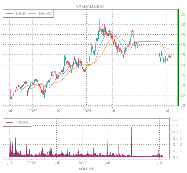 3 Years OHLC Graph (NASDAQ:CENT)