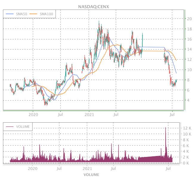 3 Years OHLC Graph (NASDAQ:CENX)