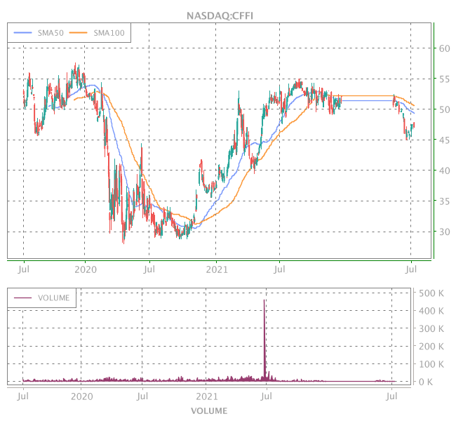 3 Years OHLC Graph (NASDAQ:CFFI)