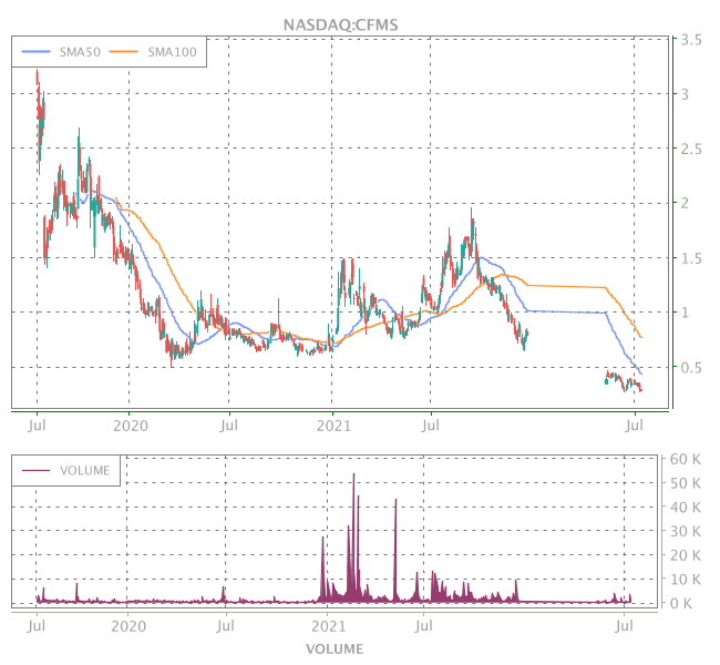 3 Years OHLC Graph (NASDAQ:CFMS)
