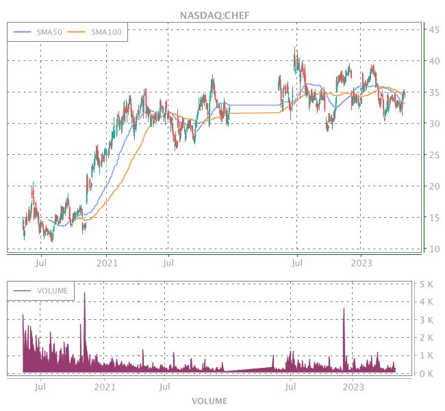 3 Years OHLC Graph (NASDAQ:CHEF)