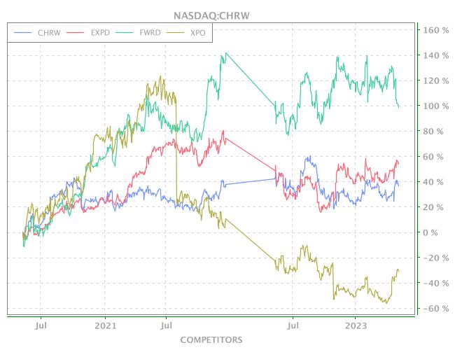 3 Years OHLC Graph (NASDAQ:CHRW)