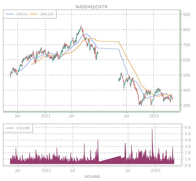 3 Years OHLC Graph (NASDAQ:CHTR)