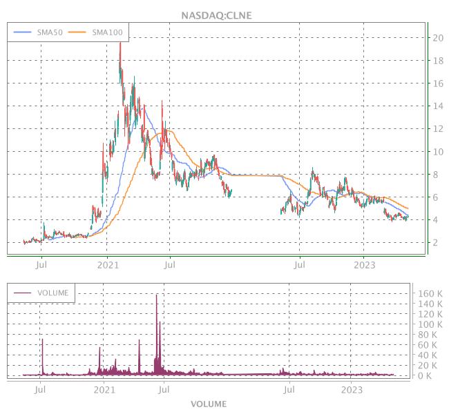 3 Years OHLC Graph (NASDAQ:CLNE)