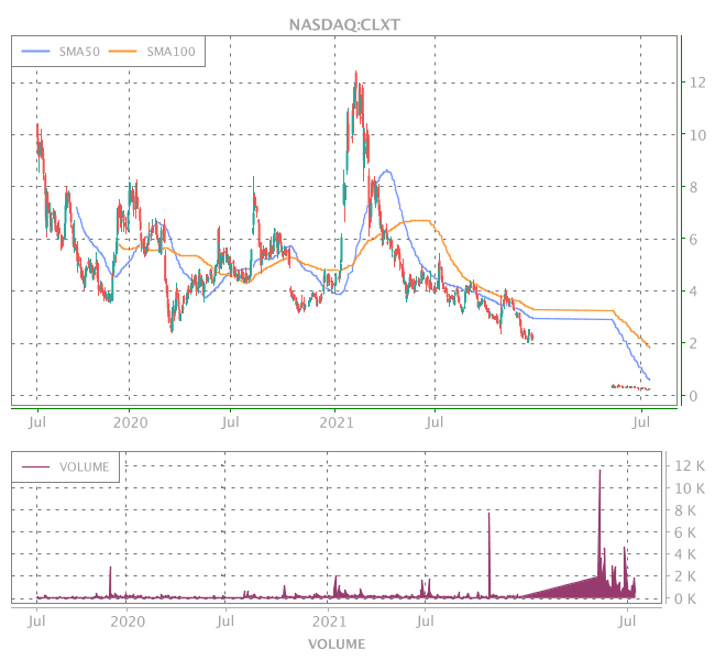 3 Years OHLC Graph (NASDAQ:CLXT)