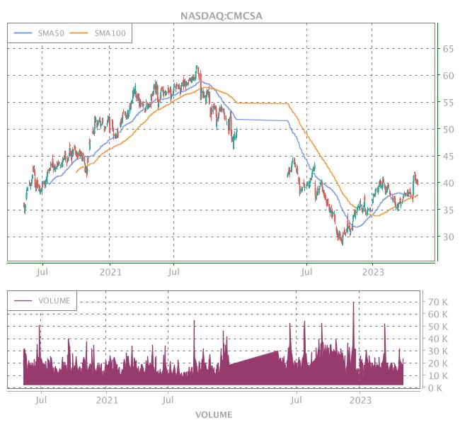 3 Years OHLC Graph (NASDAQ:CMCSA)