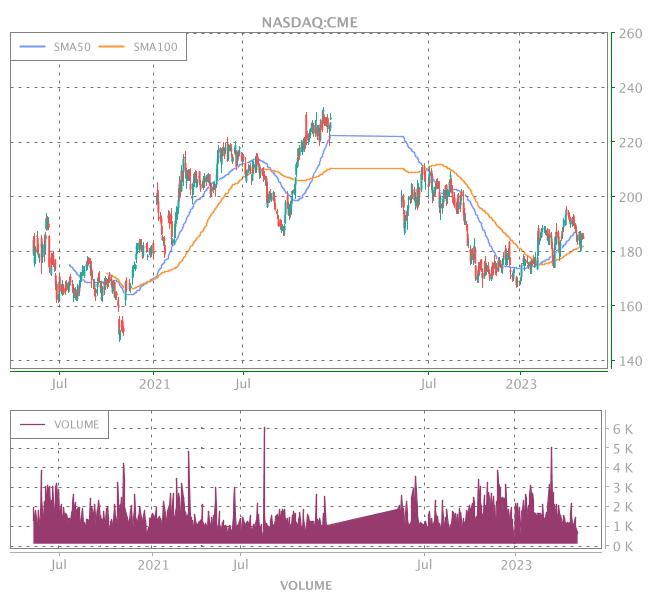 3 Years OHLC Graph (NASDAQ:CME)
