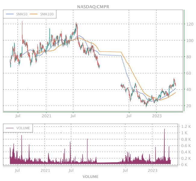 3 Years OHLC Graph (NASDAQ:CMPR)