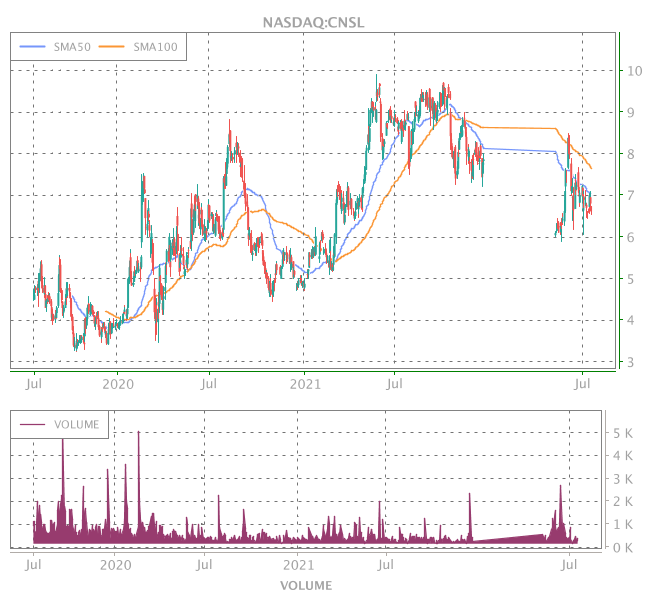 3 Years OHLC Graph (NASDAQ:CNSL)
