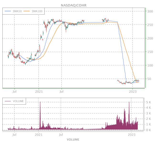 3 Years OHLC Graph (NASDAQ:COHR)
