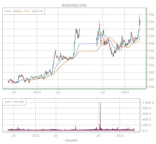 3 Years OHLC Graph (NASDAQ:COKE)