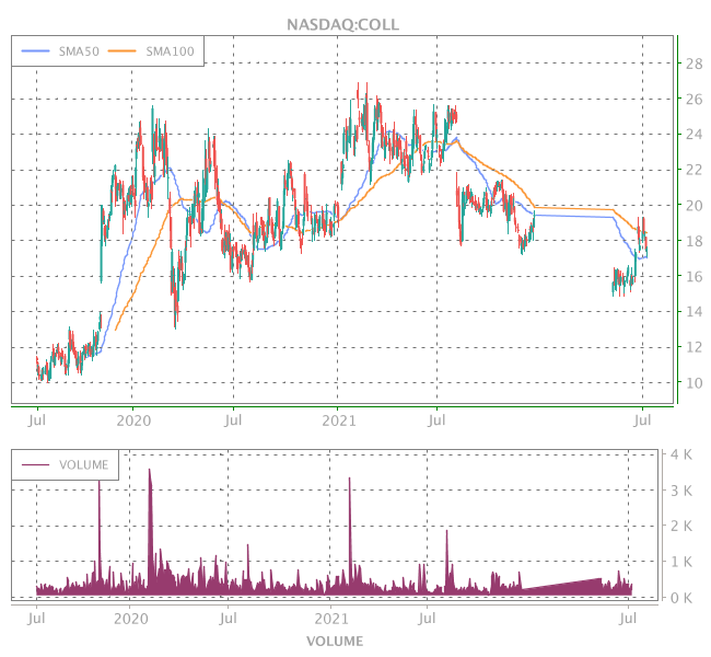 3 Years OHLC Graph (NASDAQ:COLL)