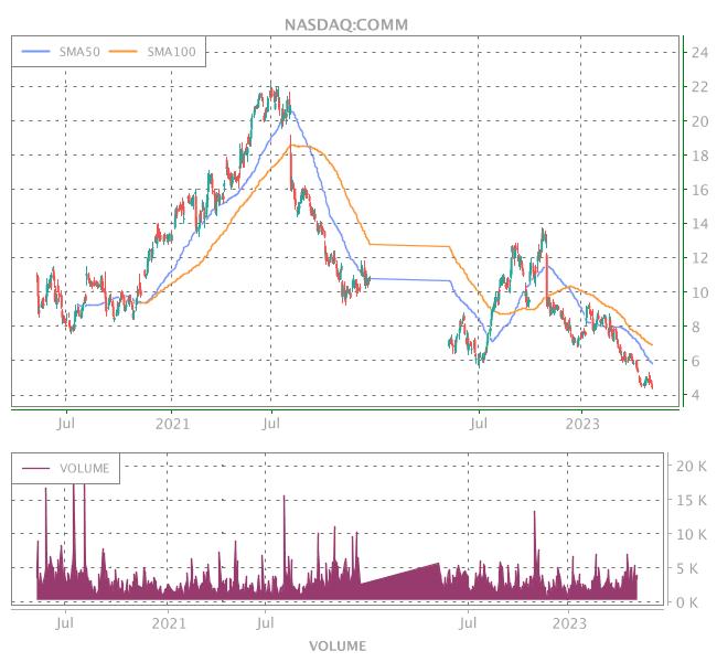 3 Years OHLC Graph (NASDAQ:COMM)