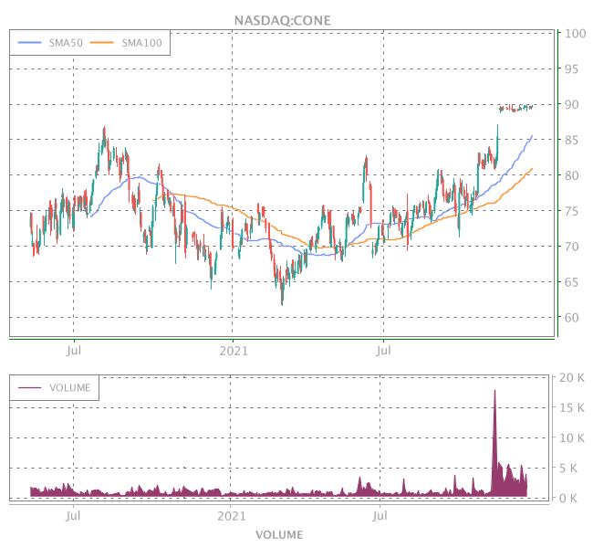 3 Years OHLC Graph (NASDAQ:CONE)