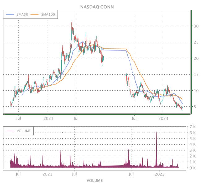3 Years OHLC Graph (NASDAQ:CONN)