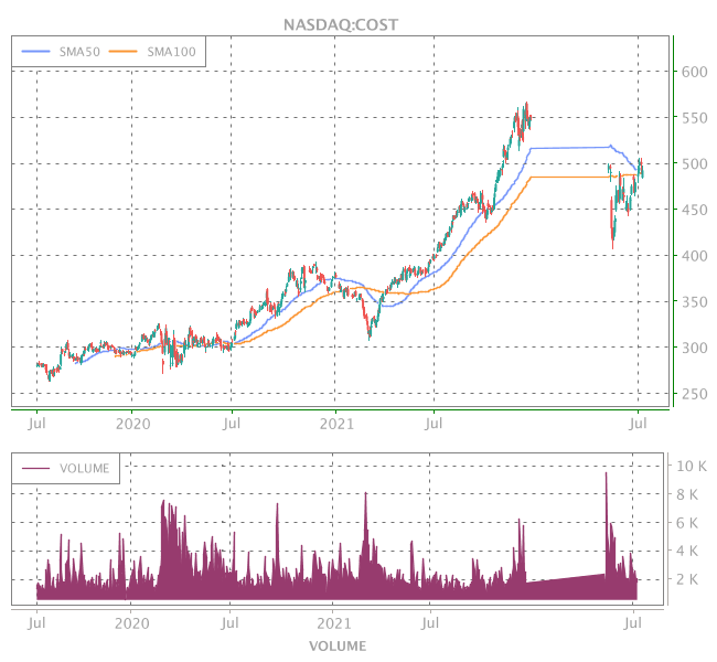 3 Years OHLC Graph (NASDAQ:COST)