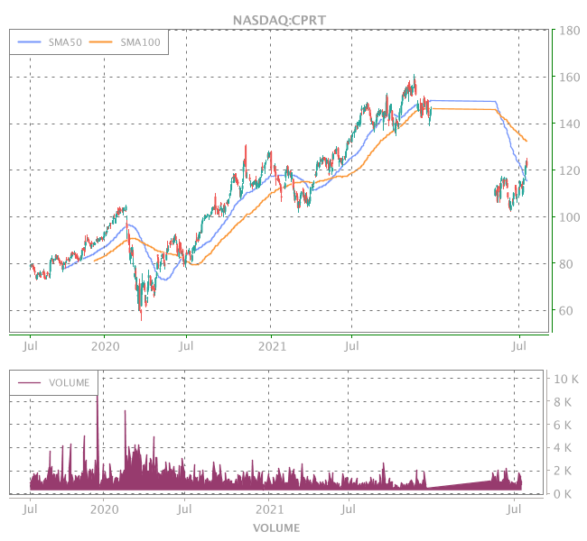 3 Years OHLC Graph (NASDAQ:CPRT)